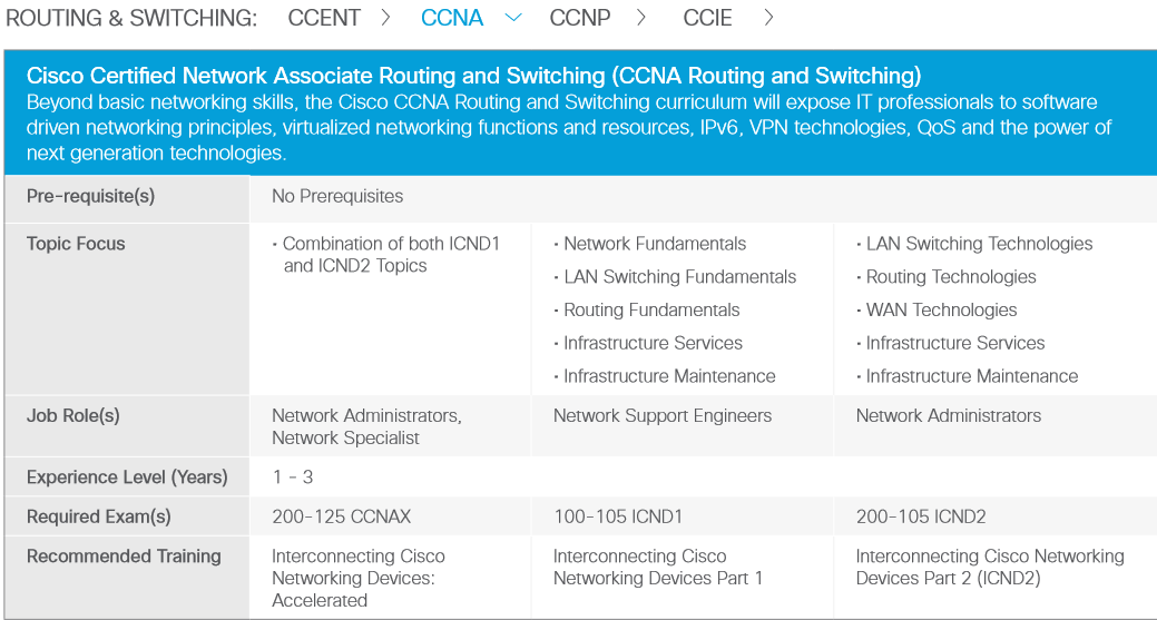 CCDE latest test torrent CCDE instant download pdf